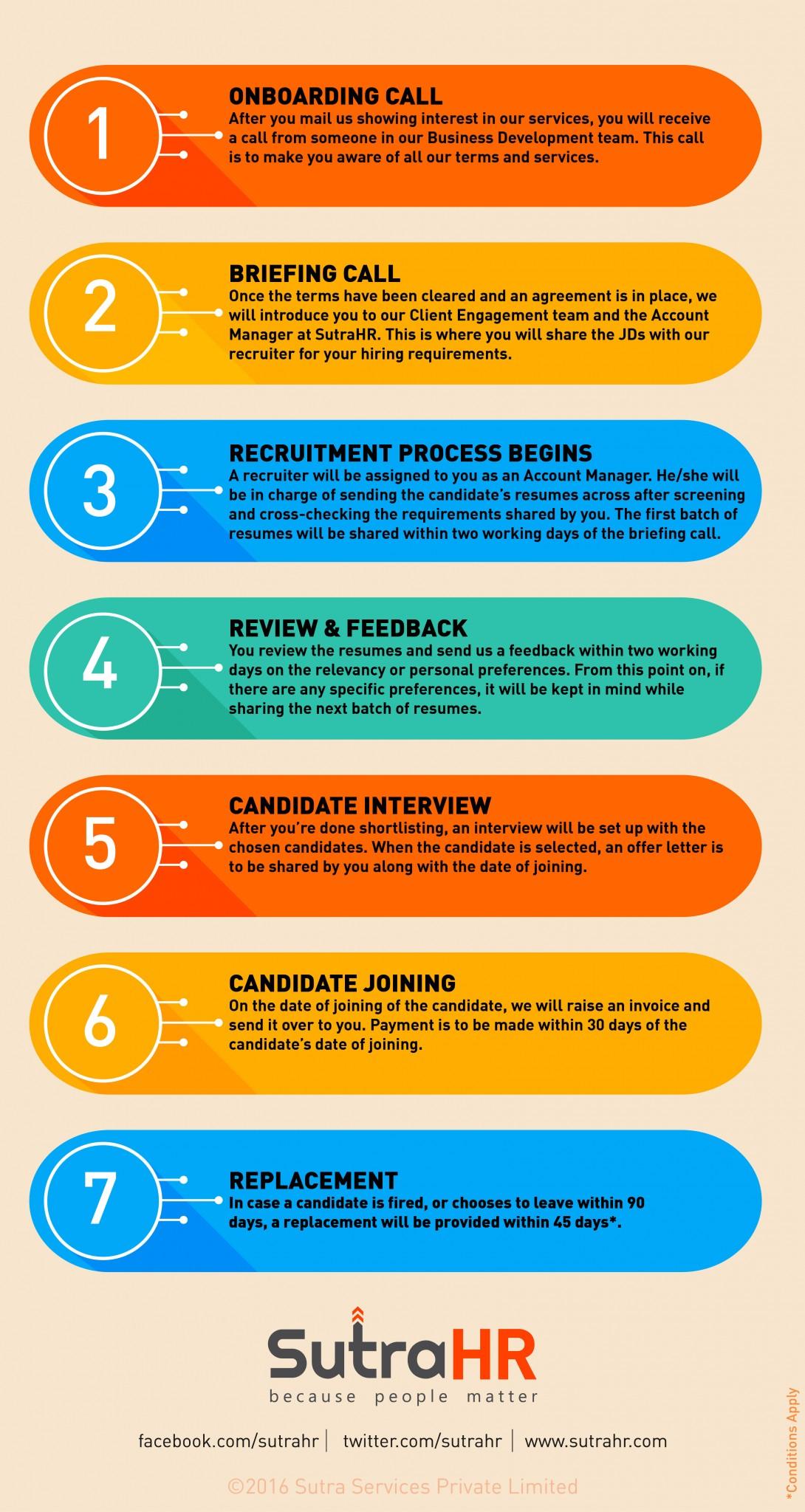 SutraHR Startup Hiring Process